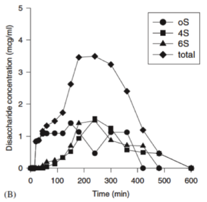 Concentration plasmatique en disaccharides (ΔDi-OS, ΔDi4S et ΔDi-6S et total) après administration de sulfate de chondroitine 16.9kD.