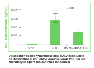 L'association d'acide hyaluronique (HA), d'ASU et de sulfate de chondroïtine et (CS) inhibe la production de PGE2 par des chondrocytes équins (CA=contrôles non activés).